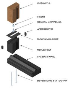 koppeling-bestaande-zuil